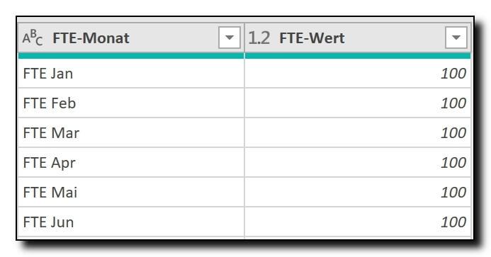 Monatskolonnen mit FTEs entpivotieren